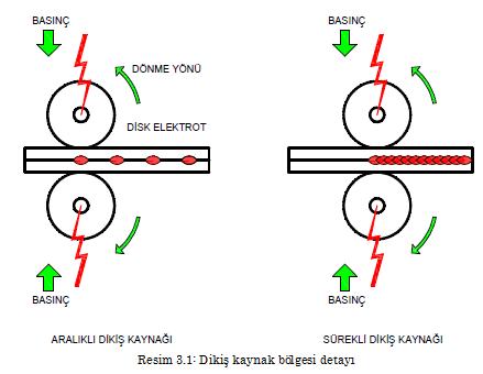 direncdikiskaynak-bolgesi-detayı