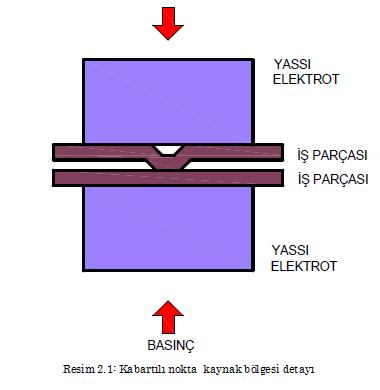 kaynak-bolgesi-detayi